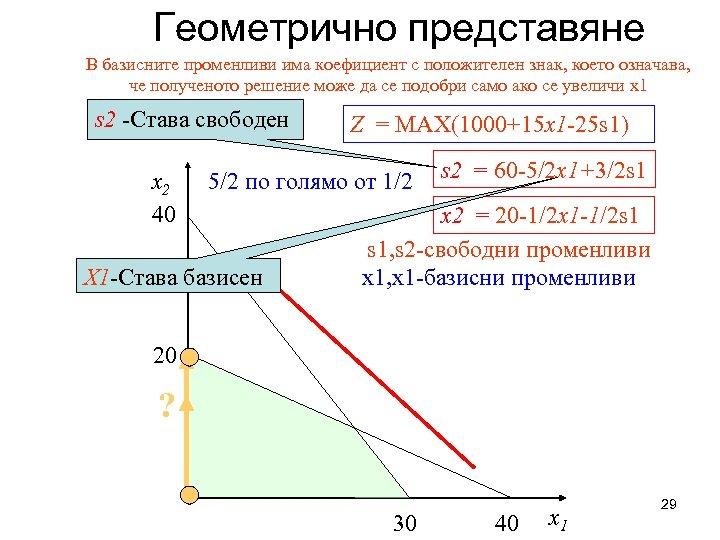 Геометрично представяне В базисните променливи има коефициент с положителен знак, което означава, че полученото