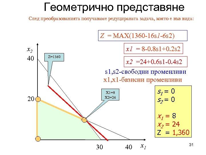 Геометрично представяне След преобразованията получаваме редуцираната задача, която е във вида: Z = MAX(1360