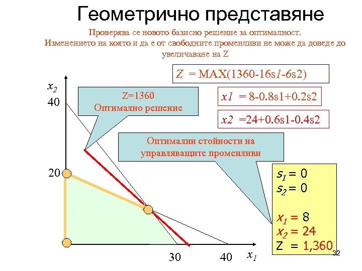 Геометрично представяне Проверява се новото базисно решение за оптималност. Изменението на която и да