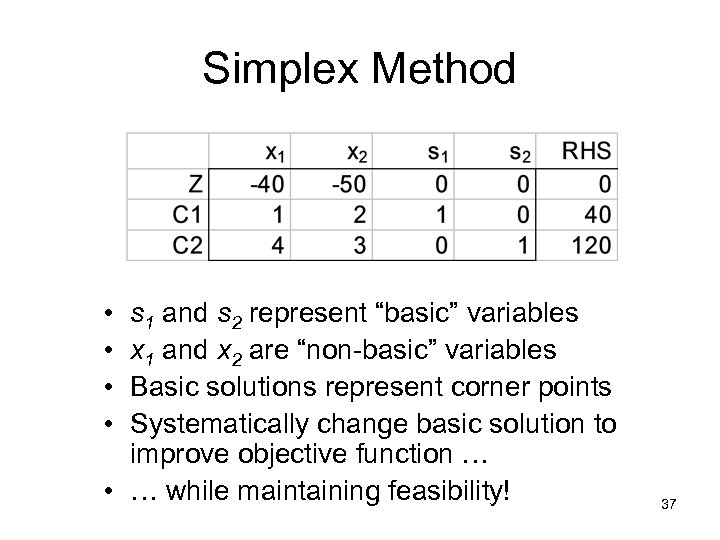 "Simplex Method • • s 1 and s 2 represent ""basic"" variables x 1"