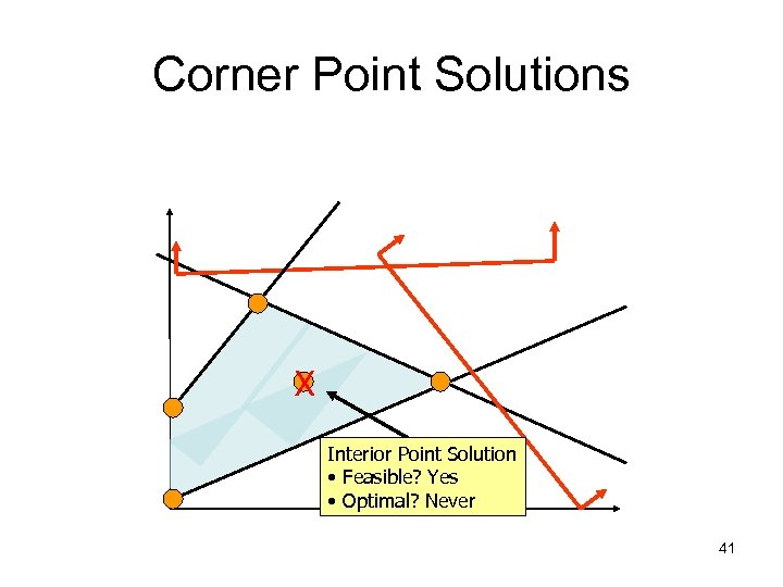 Corner Point Solutions X Interior Point Solution • Feasible? Yes • Optimal? Never 41