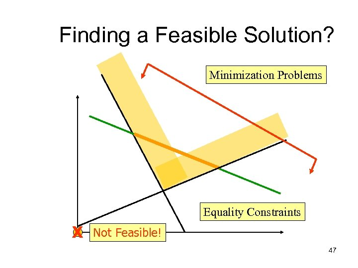 Finding a Feasible Solution? Minimization Problems Equality Constraints X Not Feasible! 47