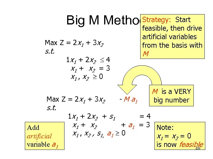 Strategy: Start Big M Method feasible, then drive artificial variables from the basis with