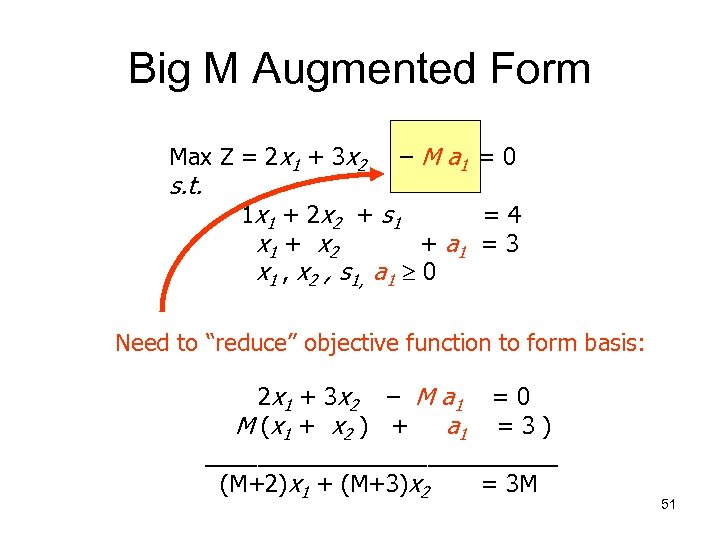 Big M Augmented Form Max Z = 2 x 1 + 3 x 2