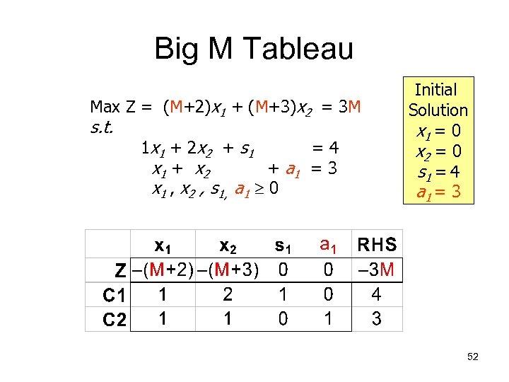 Big M Tableau Max Z = (M+2)x 1 + (M+3)x 2 = 3 M