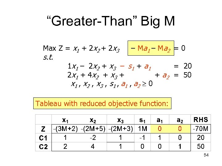 """Greater-Than"" Big M Max Z = x 1 + 2 x 2 + 2"