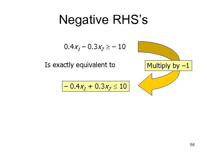 Negative RHS's 0. 4 x 1 – 0. 3 x 2 – 10 Is