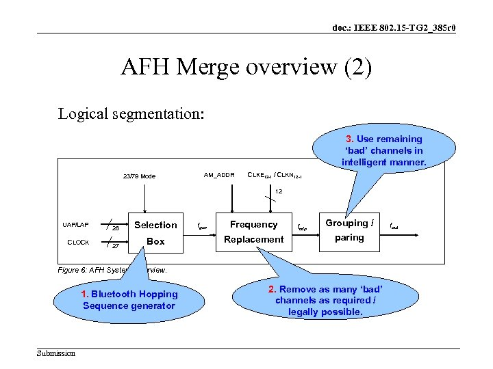 doc. : IEEE 802. 15 -TG 2_385 r 0 AFH Merge overview (2) Logical