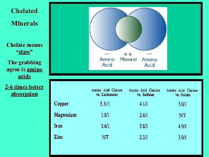 """Chelated Minerals Chelate means """"claw"""" The grabbing agent is amino acids 2 -6 times"""