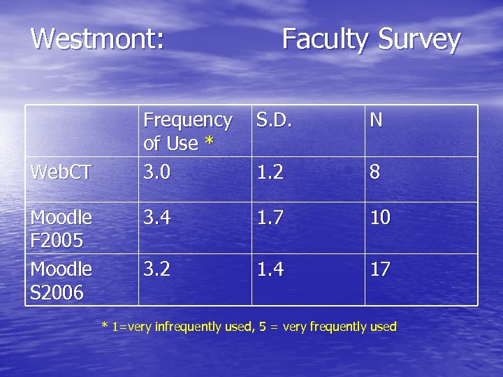 Westmont: Web. CT Moodle F 2005 Moodle S 2006 Faculty Survey Frequency of Use