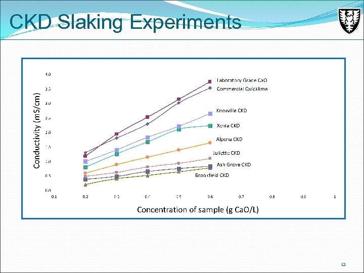 CKD Slaking Experiments 12