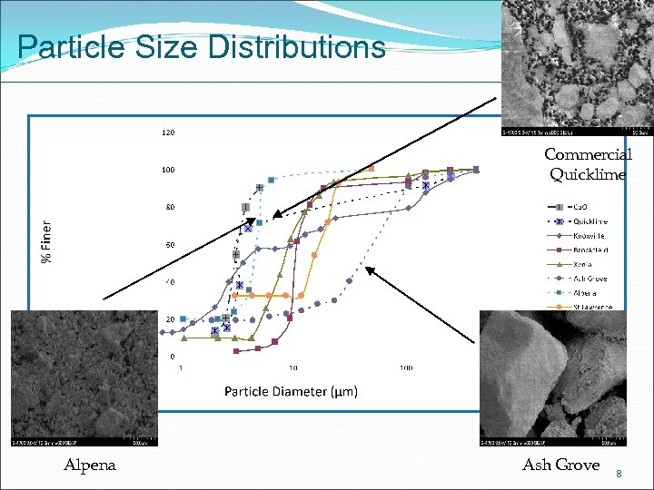 Particle Size Distributions Commercial Quicklime Alpena Ash Grove 8