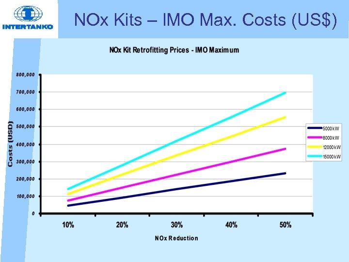 NOx Kits – IMO Max. Costs (US$)