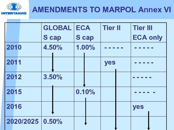 AMENDMENTS TO MARPOL Annex VI 2010 GLOBAL ECA S cap 4. 50% 1. 00%