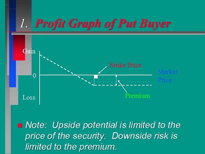 1. Profit Graph of Put Buyer Gain Strike Price 0 Loss n Market Price