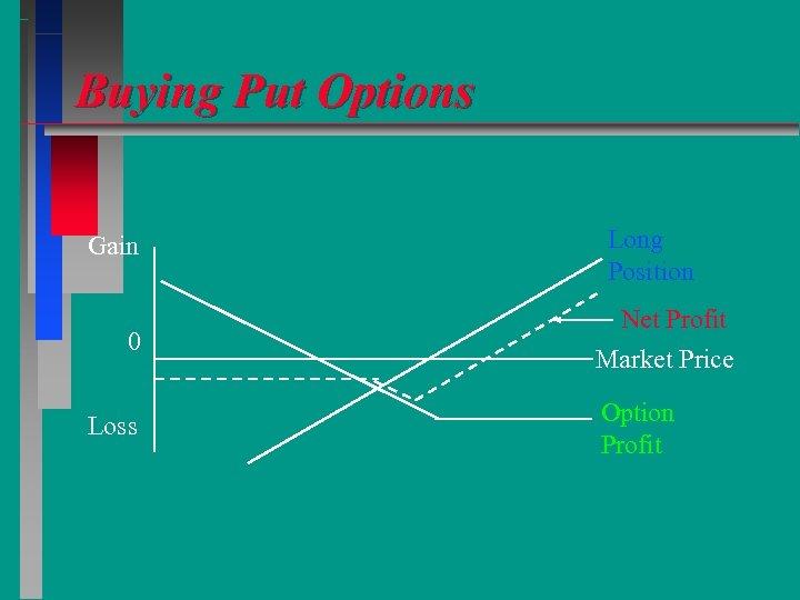 Buying Put Options Gain 0 Loss Long Position Net Profit Market Price Option Profit