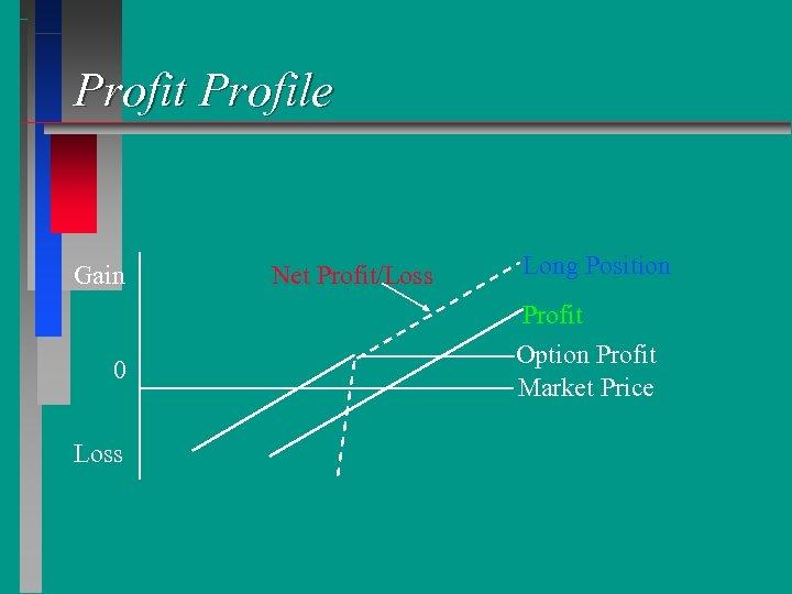 Profit Profile Gain 0 Loss Net Profit/Loss Long Position Profit Option Profit Market Price
