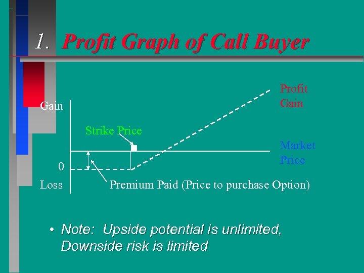 1. Profit Graph of Call Buyer Profit Gain Strike Price 0 Loss Market Price