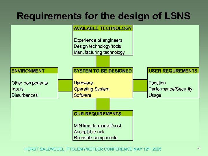 Requirements for the design of LSNS HORST SALZWEDEL, PTOLEMY/KEPLER CONFERENCE MAY 12 th, 2005