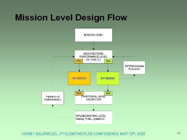 Mission Level Design Flow HORST SALZWEDEL, PTOLEMY/KEPLER CONFERENCE MAY 12 th, 2005 11
