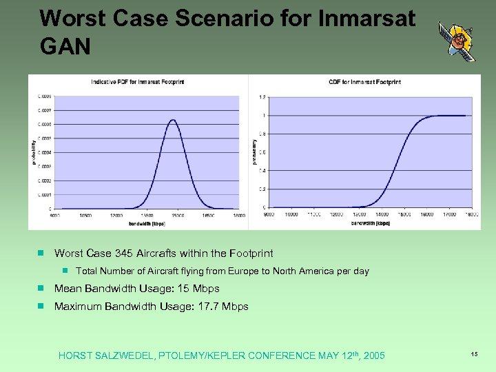 Worst Case Scenario for Inmarsat GAN ¾ Worst Case 345 Aircrafts within the Footprint