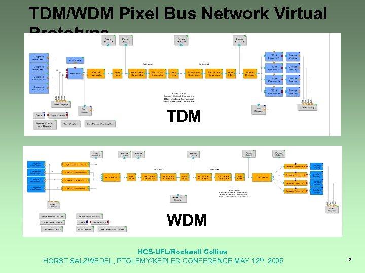 TDM/WDM Pixel Bus Network Virtual Prototype TDM WDM HCS-UFL/Rockwell Collins HORST SALZWEDEL, PTOLEMY/KEPLER CONFERENCE