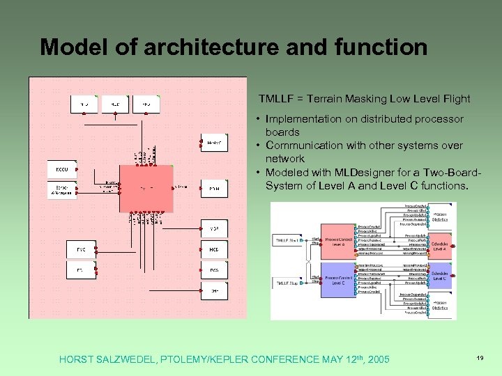 Model of architecture and function TMLLF = Terrain Masking Low Level Flight • Implementation