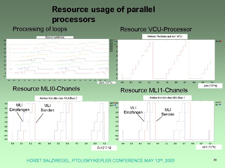 Resource usage of parallel processors Processing of loops Resource VCU-Processor Resource MLI 0 -Chanels