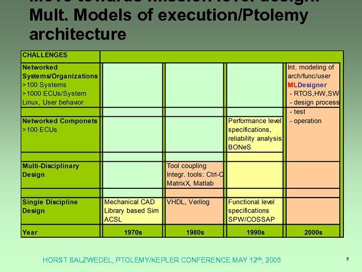 Move towards mission level design: Mult. Models of execution/Ptolemy architecture HORST SALZWEDEL, PTOLEMY/KEPLER CONFERENCE