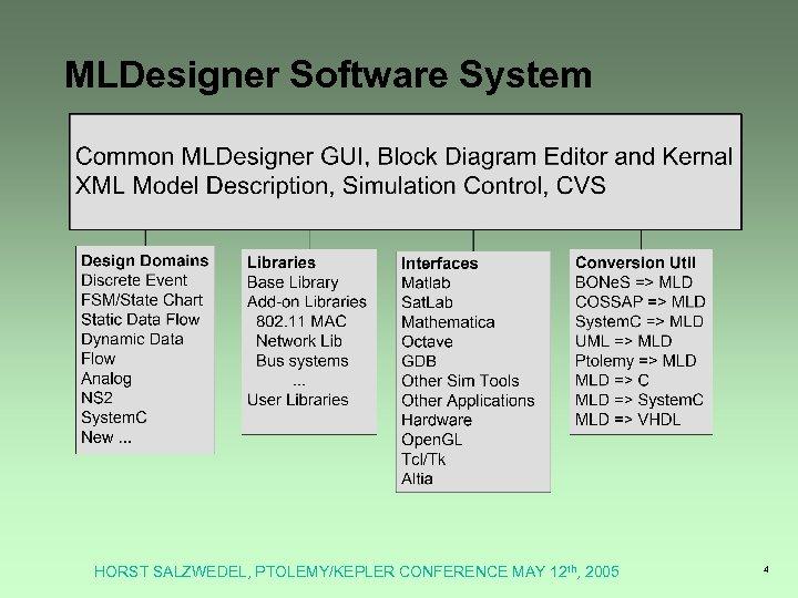MLDesigner Software System HORST SALZWEDEL, PTOLEMY/KEPLER CONFERENCE MAY 12 th, 2005 4