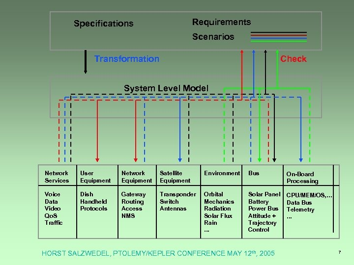 Requirements Specifications Scenarios Transformation Check System Level Model Network Services User Equipment Network Equipment