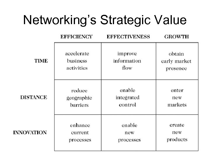 Networking's Strategic Value