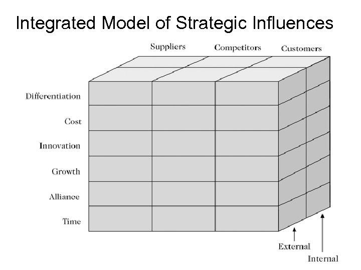 Integrated Model of Strategic Influences