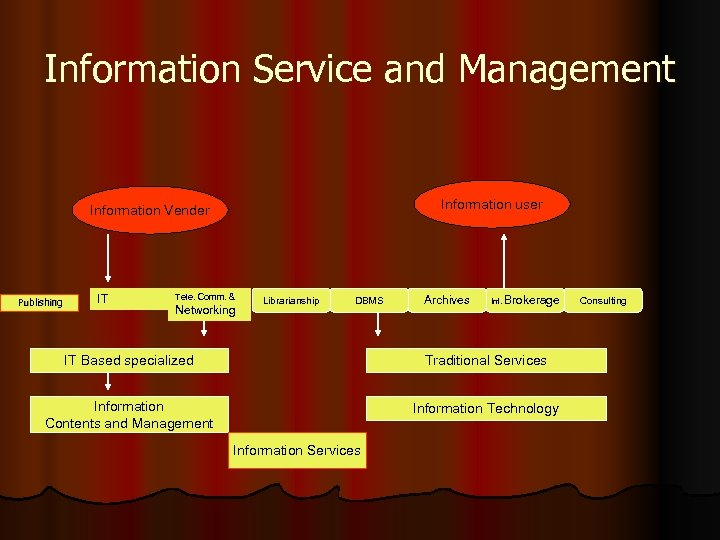 Information Service and Management Information user Information Vender Publishing IT Tele. Comm. & Networking
