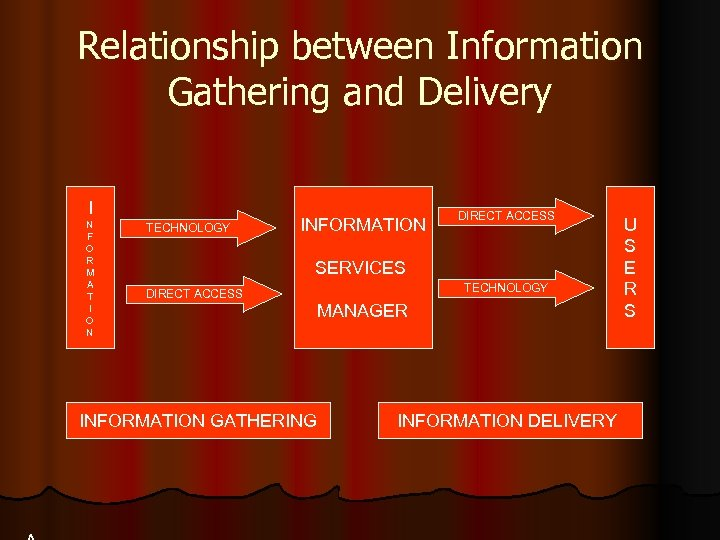 Relationship between Information Gathering and Delivery I N F O R M A T