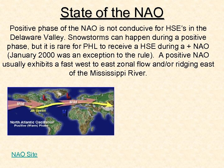 State of the NAO Positive phase of the NAO is not conducive for HSE's