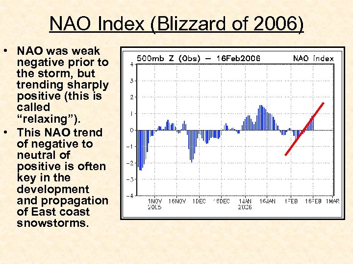 NAO Index (Blizzard of 2006) • NAO was weak negative prior to the storm,