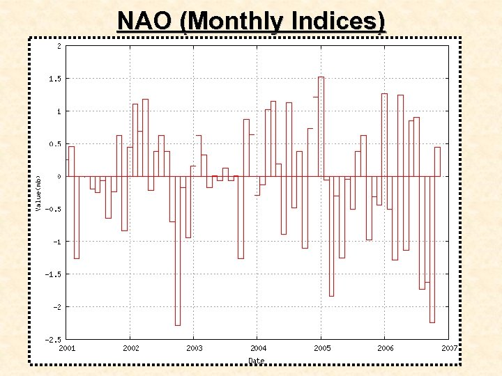 NAO (Monthly Indices)