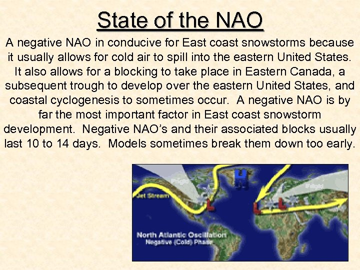 State of the NAO A negative NAO in conducive for East coast snowstorms because