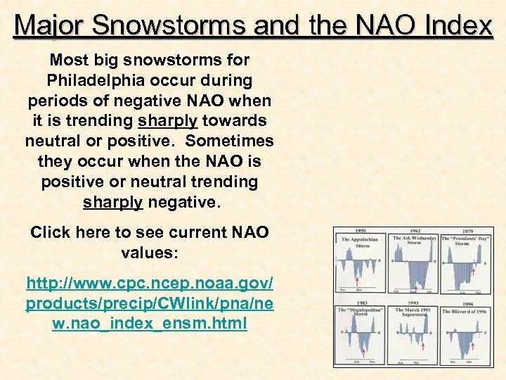 Major Snowstorms and the NAO Index Most big snowstorms for Philadelphia occur during periods