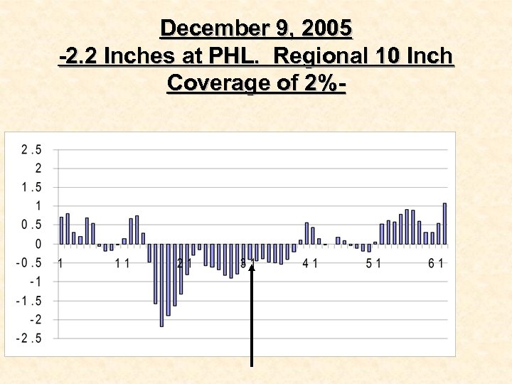 December 9, 2005 -2. 2 Inches at PHL. Regional 10 Inch Coverage of 2%-