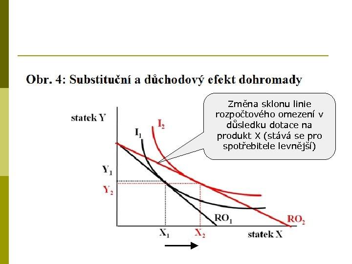 Změna sklonu linie rozpočtového omezení v důsledku dotace na produkt X (stává se pro