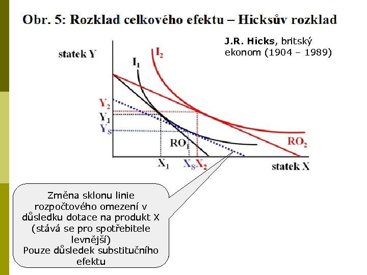 J. R. Hicks, britský ekonom (1904 – 1989) Změna sklonu linie rozpočtového omezení v