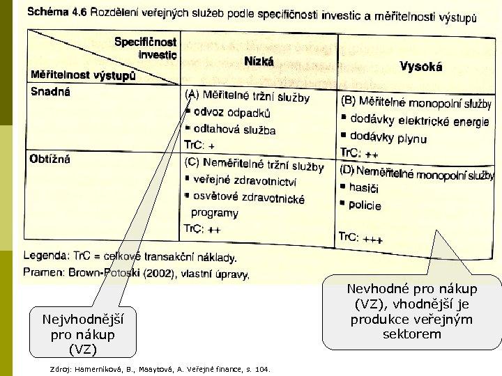 Nejvhodnější pro nákup (VZ) Zdroj: Hamerníková, B. , Maaytová, A. Veřejné finance, s. 104.