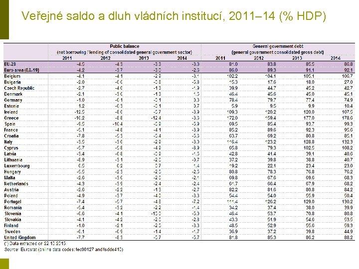 Veřejné saldo a dluh vládních institucí, 2011– 14 (% HDP)