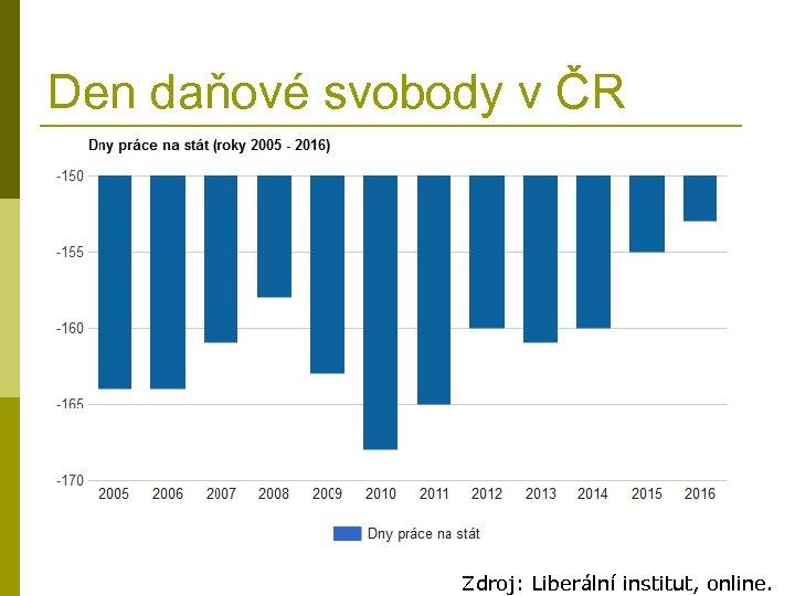 Den daňové svobody v ČR Zdroj: Liberální institut, online.