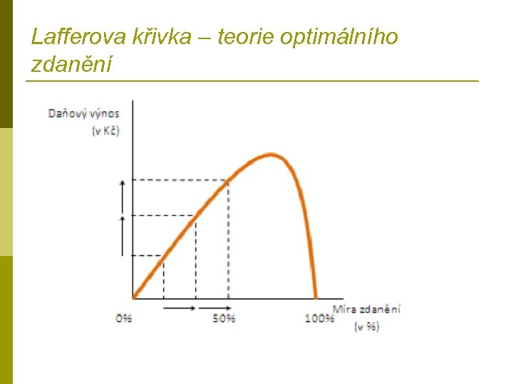 Lafferova křivka – teorie optimálního zdanění