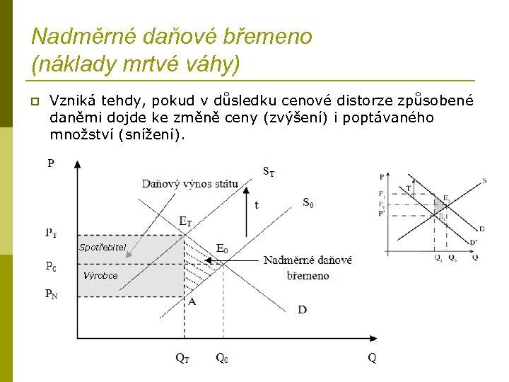 Nadměrné daňové břemeno (náklady mrtvé váhy) p Vzniká tehdy, pokud v důsledku cenové distorze
