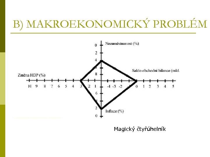 B) MAKROEKONOMICKÝ PROBLÉM Magický čtyřúhelník