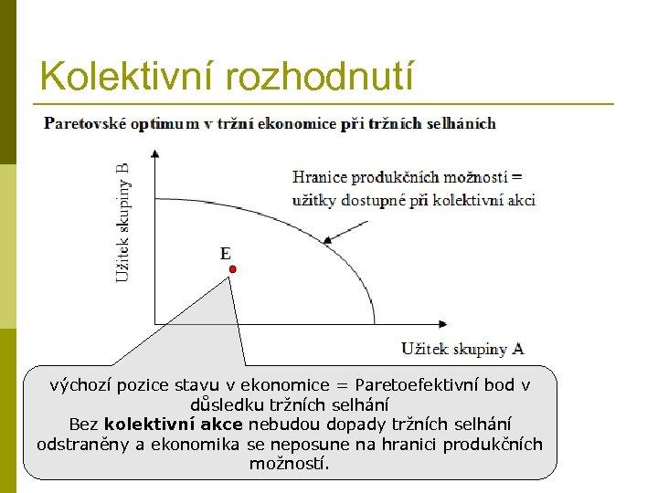 Kolektivní rozhodnutí výchozí pozice stavu v ekonomice = Paretoefektivní bod v důsledku tržních selhání